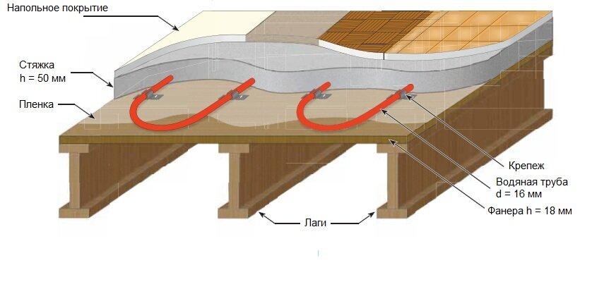 Тёплый пол своими руками водяной на деревянный