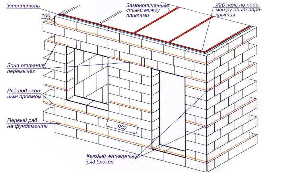 Как построить правильно дом своими руками