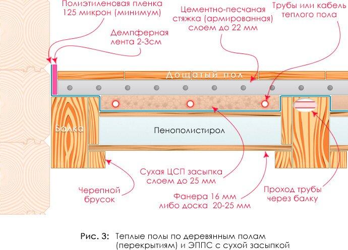 Как сделать деревянный теплый пол в частном доме на деревянный пол
